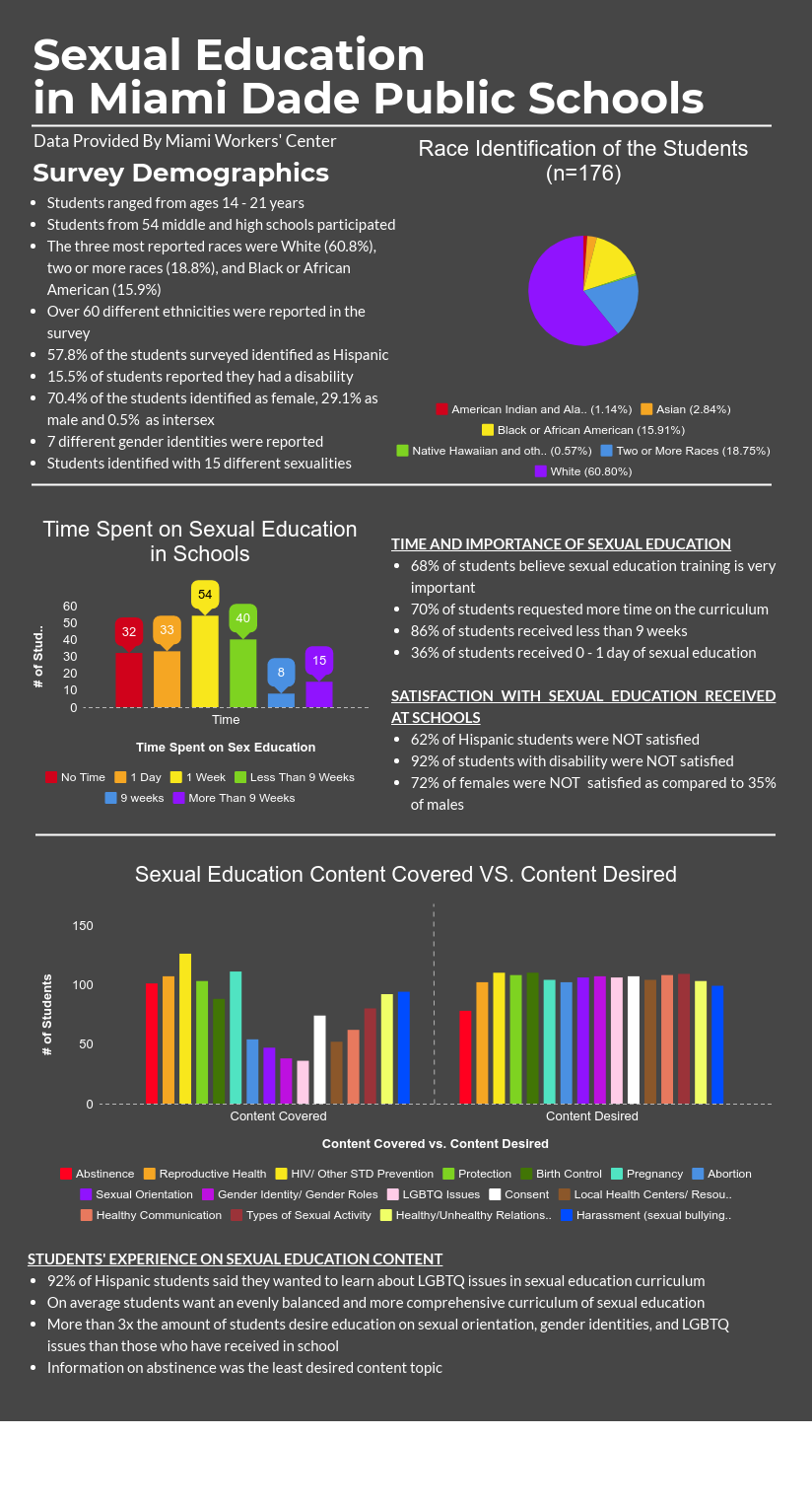 Sex education and gender identity